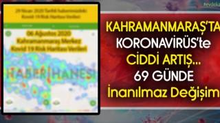 Kahramanmaraş'taki Koronavirüs Riski Artıyor 69 Günde Ciddi Artış
